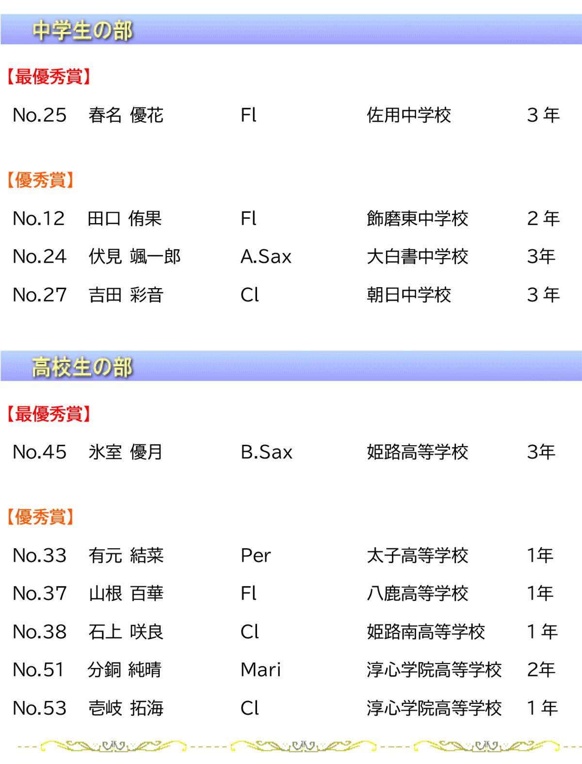 第35回 管打楽器ソロコンテスト 西播大会 ~審査結果~